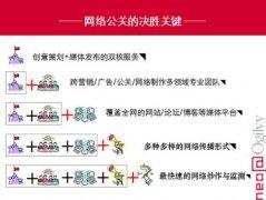 (舆情处理步骤)Cheil杰尔广告赢得中国联通